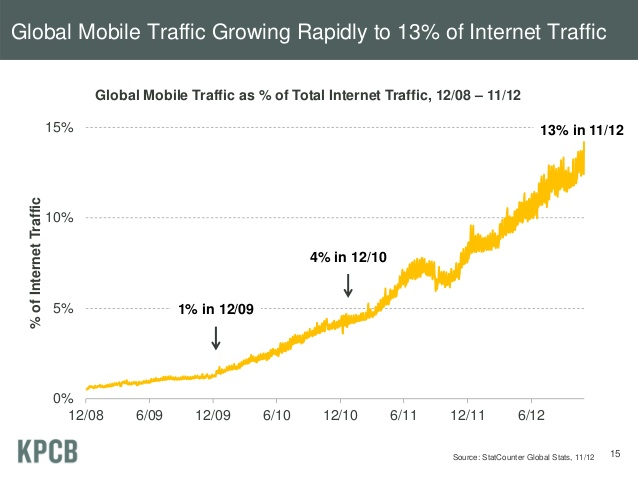 Global Mobile Traffic Growing Rapidly to 13% of Internet Traffic