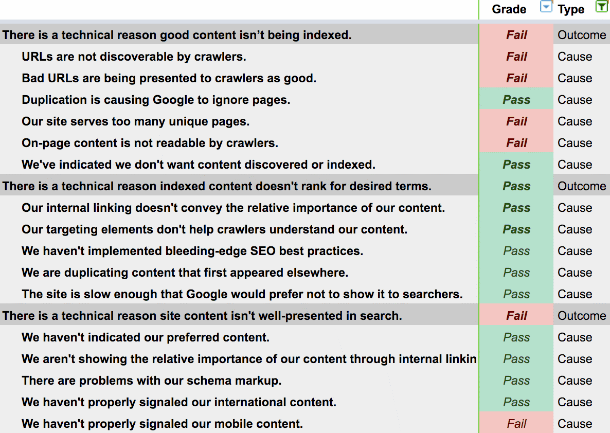 technical seo audit checklist for human beings