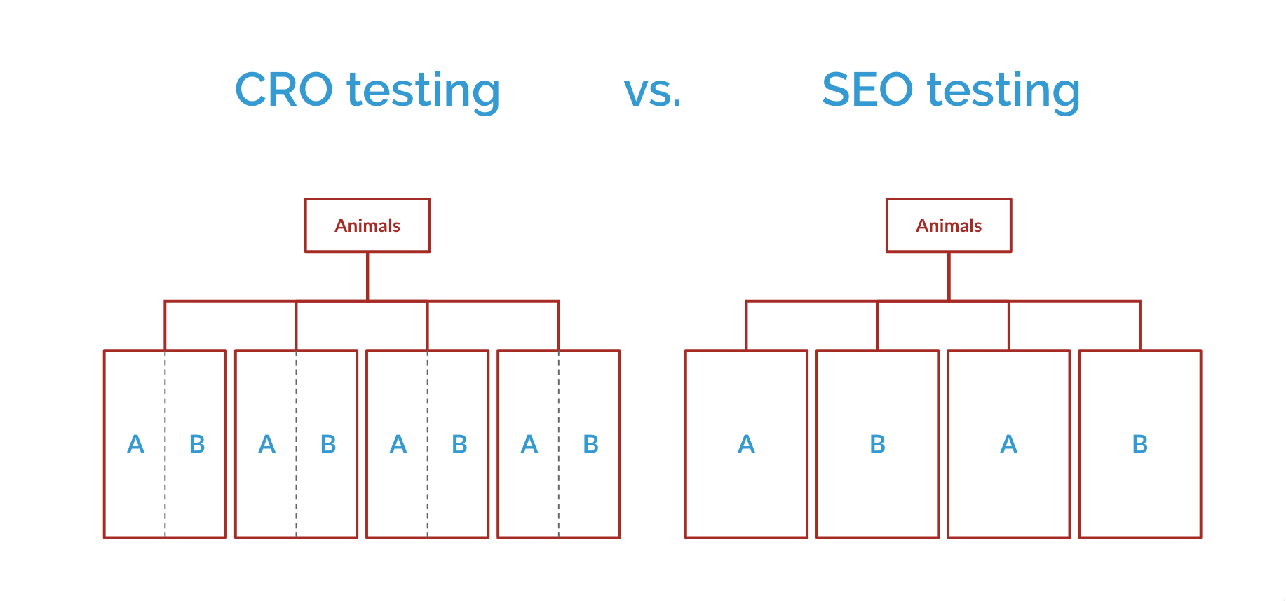Announcing Full-Funnel Testing - testing SEO and CRO at the same time