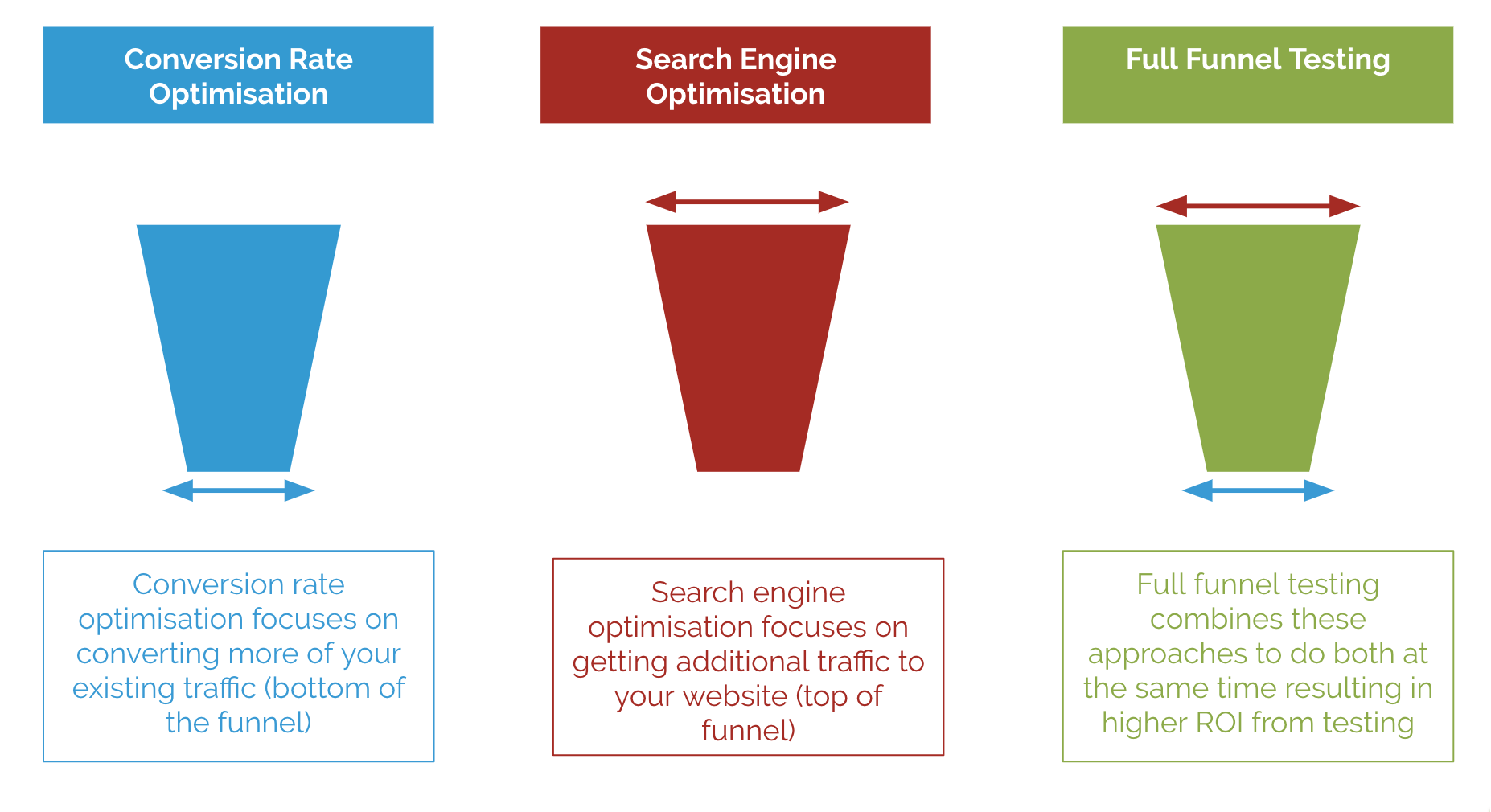 "... of our clients of what we are calling ""full-funnel testing"". Today  we're opening that feature up to everyone and we'd like to show you how it  works."
