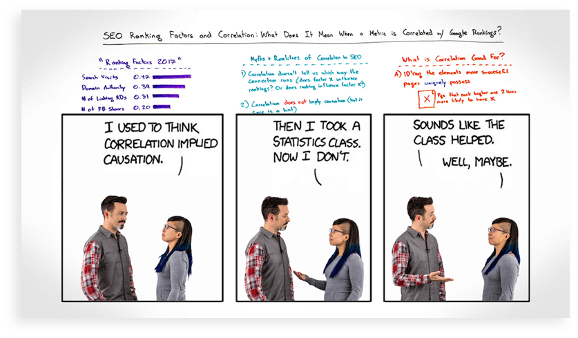 How to rank for head terms | Distilled