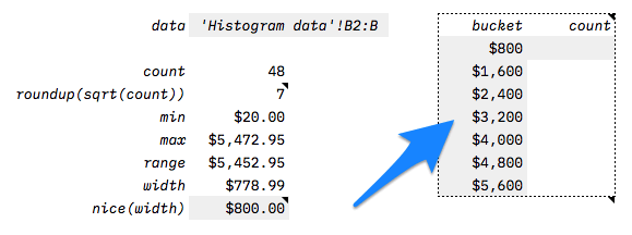 How to Make a Histogram using Google Sheets | Distilled
