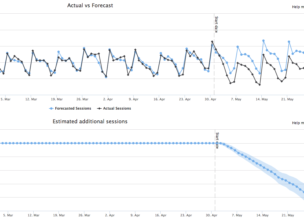 Dramatic drop from keyword targeting update