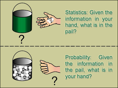 Probability and statistics projects