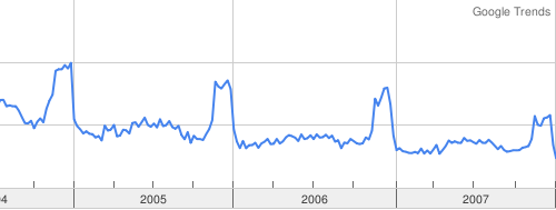 Digital camera search trends