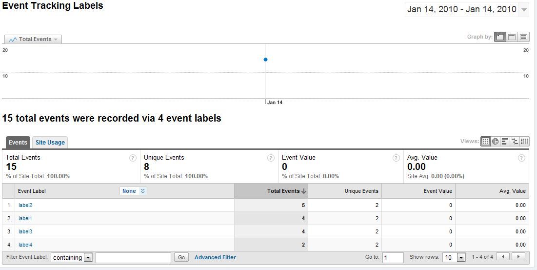 Using Jquery and Google Analytics events to track form abandonment ...