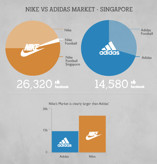 nike marketing research