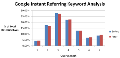 Overall Google Instant Keyword Graph