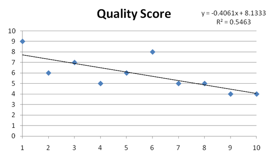 Citation Quality