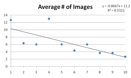 Impact of images on real estate search