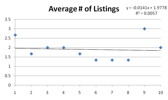 Number of Listings Impact on Real Estate Search