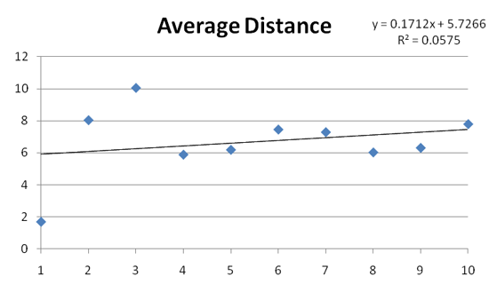 Impact of distance on real estate rankings