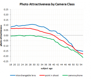 Photo Attractiveness by Camera Type