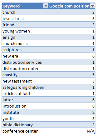 LDS top organic keywords