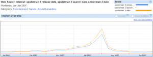 Insights Spiderman 3 Graph