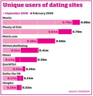Username search on dating sites