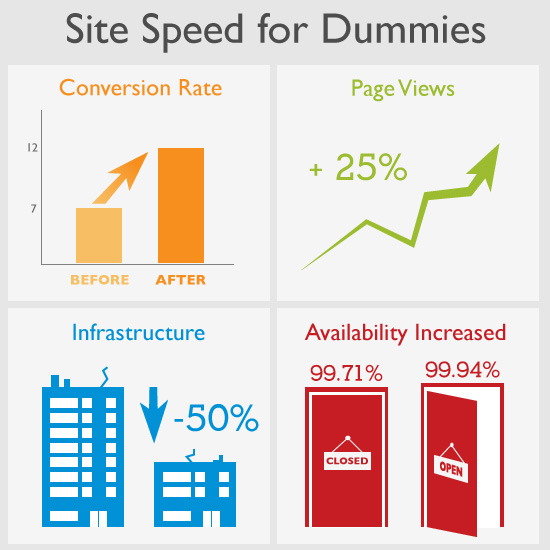 Site Speed For Dummies 4