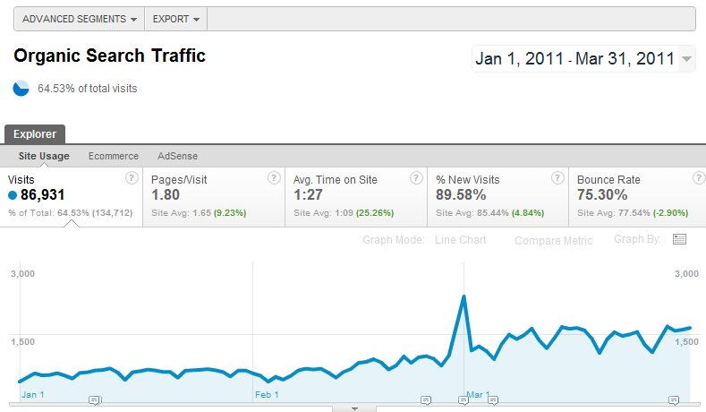 A spike in organic traffic