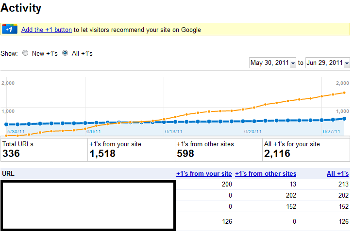 Google Webmaster Tools Activity Report
