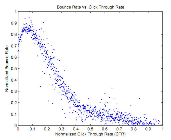 Bounce Rate vs CTR