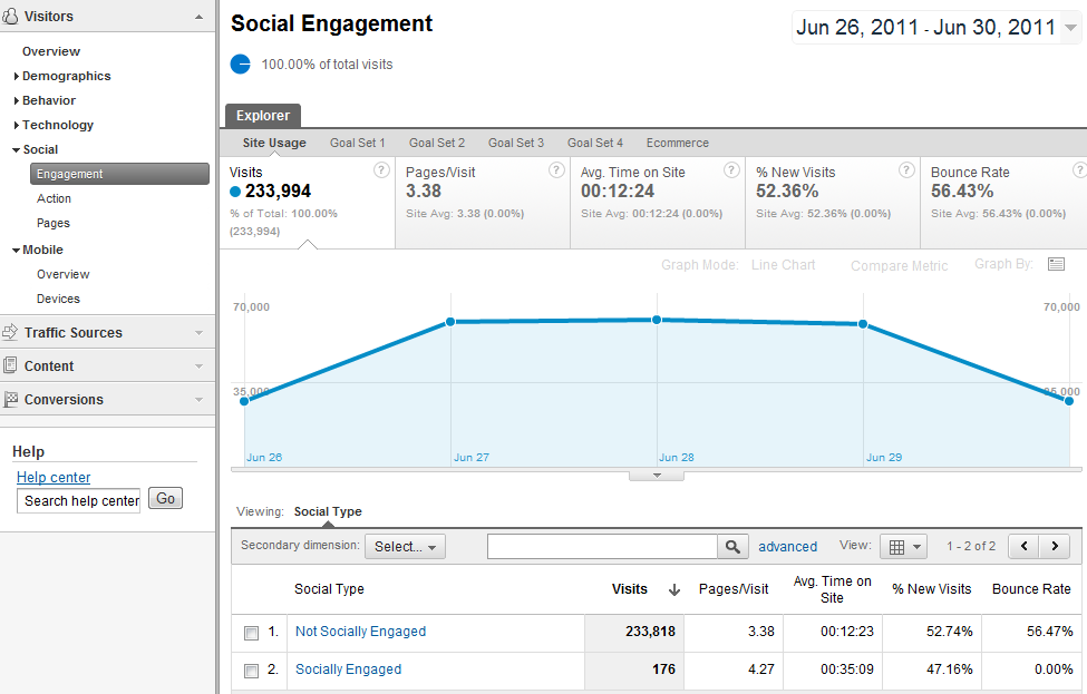 Google Analytics' social engagement report