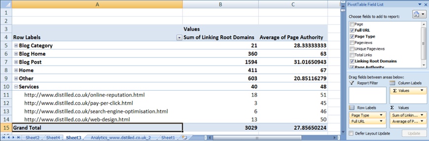 Average values rather than summed values in our pivot table