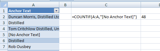 counting the number of instances of empty anchor text with COUNTIF