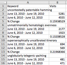 Two compared data sets from Google Analytics