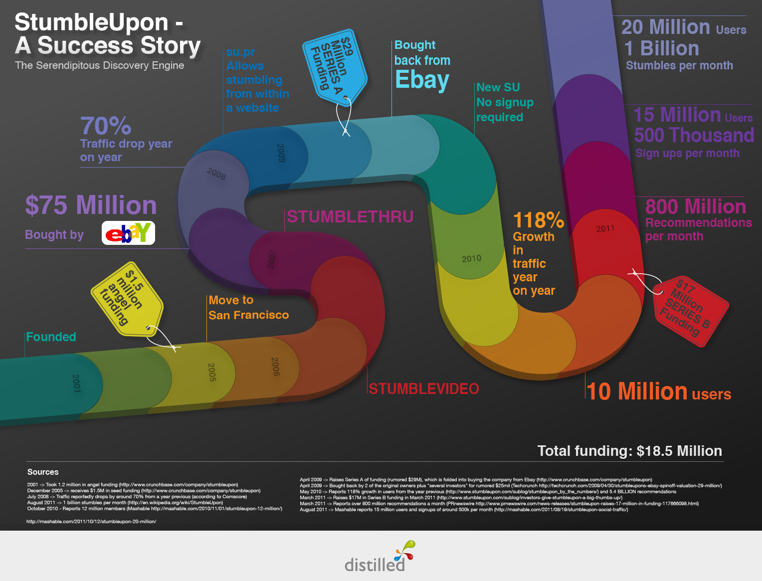 History of StumbleUpon