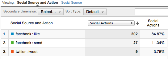 social interactions in Google Analytics