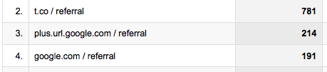 Google Analytics' stock referral channel grouping