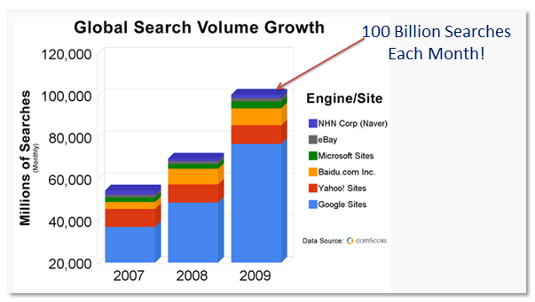 Global Search Volume