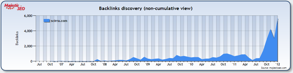 Scirra.com backlink graph
