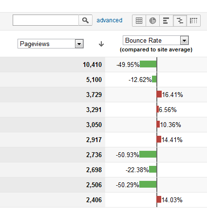 comparison bounce rate report in Google Analytics