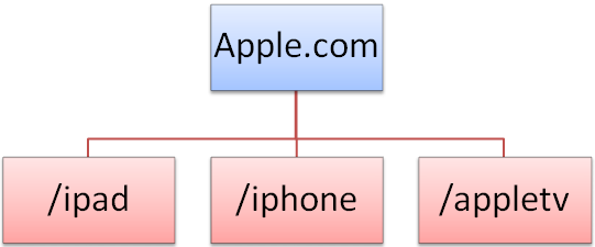Apple Brand Structure