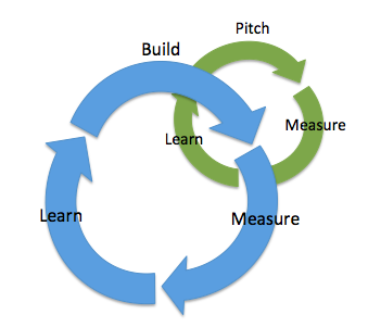 Lean startup build measure learn