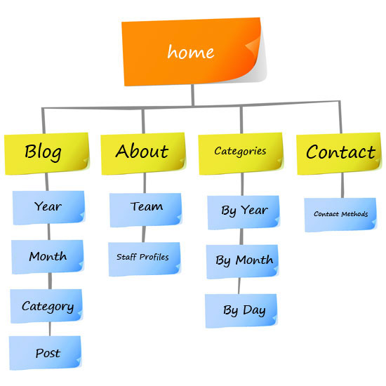 Website architecture