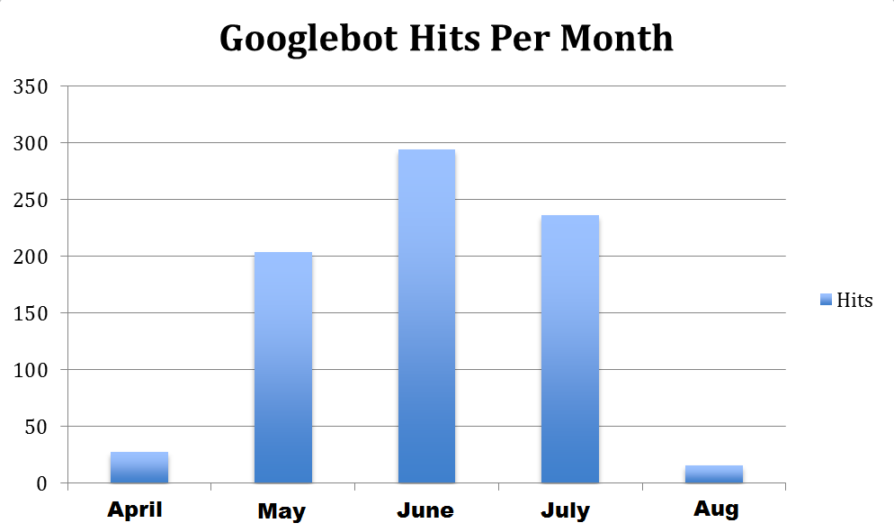 google hits per month