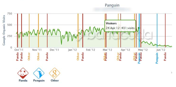 Panguin tool showing Penguin strike