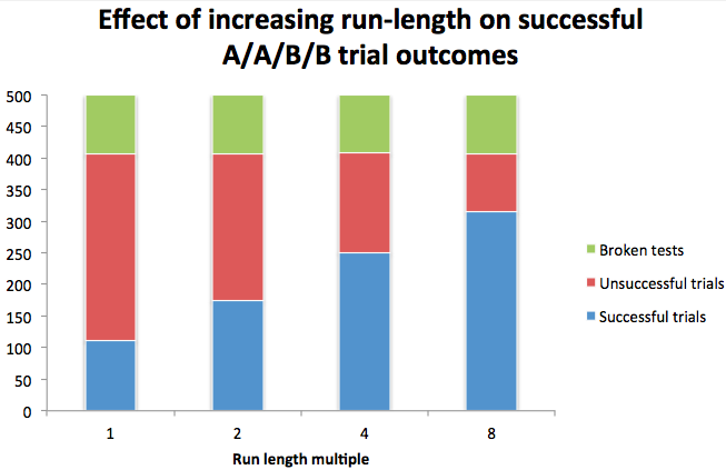 A/A/B/B effect of increased run length on trial outcomes