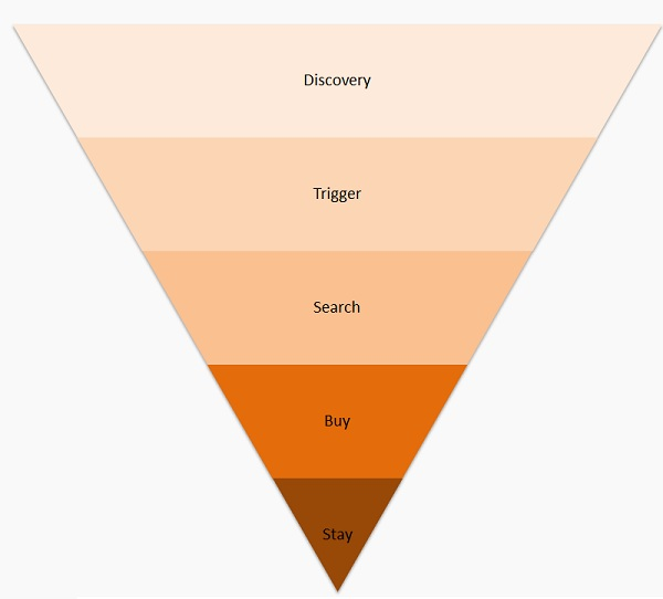 customer conversion funnel stages