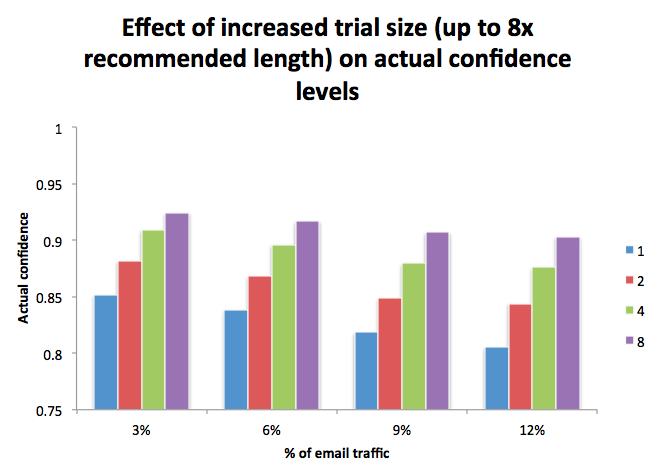 Effect of increasing trial size on effective power
