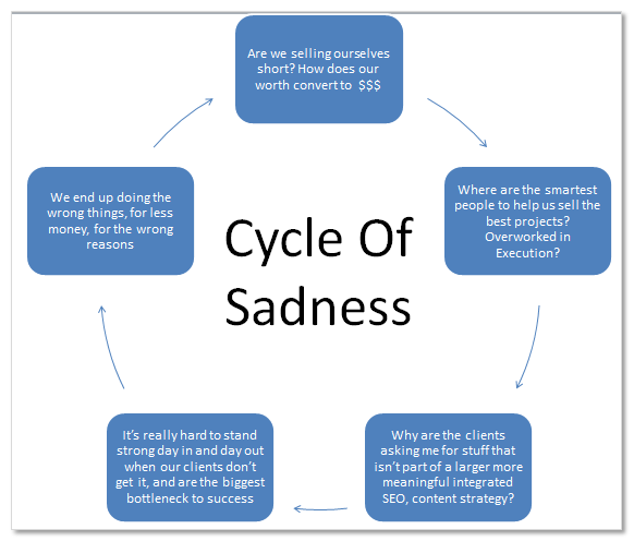Cycle of Sadness