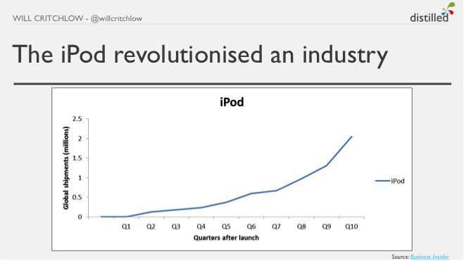 iPod growth