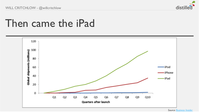 iPad growth