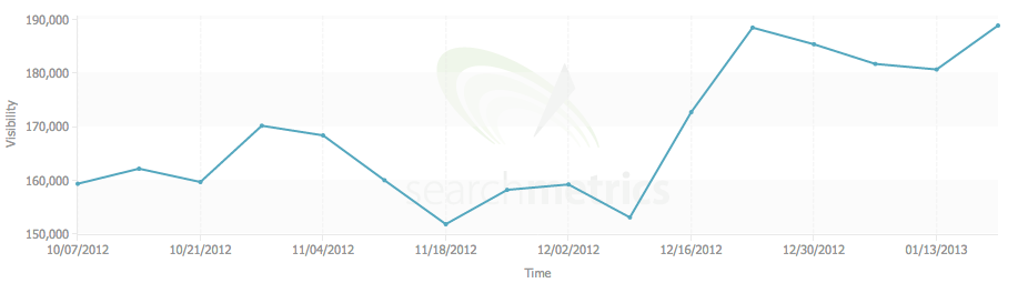 Searchmetrics graph