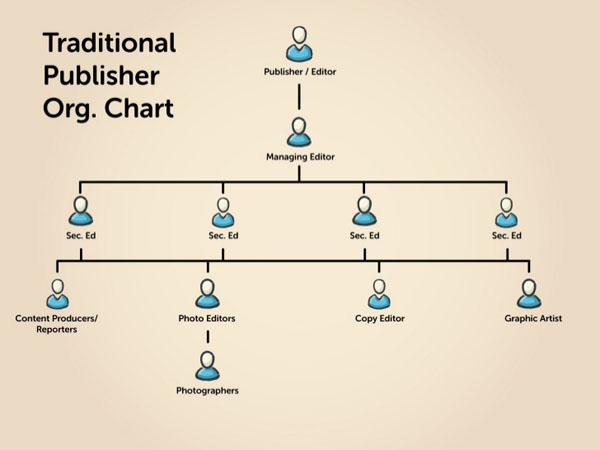 traditional publisher hierarchy