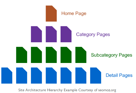 Why You Should Map Out Your Site's Information Architecture | Distilled