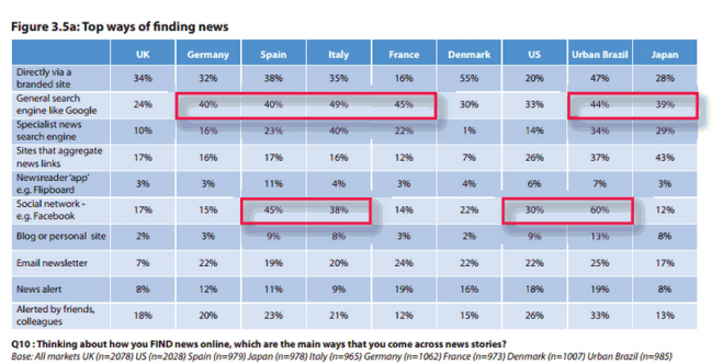 Reuters chart - how we find news by country