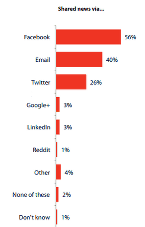 Popularity of Social Networks in the UK
